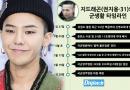 Dispatch cáo buộc G-Dragon nhận biệt đãi trong quân ngũ và lên tiếng của quân đội