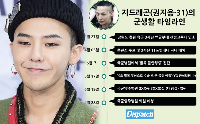 Dispatch tố cáo G-Dragon