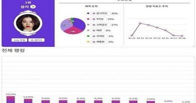 Những sao Hàn bắt dừng sử dụng mạng xã hội