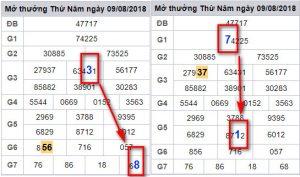 Xem thêm dự đoán xổ số miền bắc