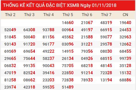 Phân tích dự đoán cầu lô tô miền bắc ngày 01/11 chuẩn xác
