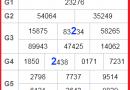 Cầu lô miền bắc dự đoán chính xác ngày 19/11 của các cao thủ