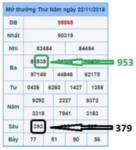 Phân tích - thống kê Miền Bắc ngày 23/11/2018 chính xác
