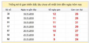 Phân tích xổ số miền bắc- xsmb thứ 7 chuẩn xác ngày 01/12