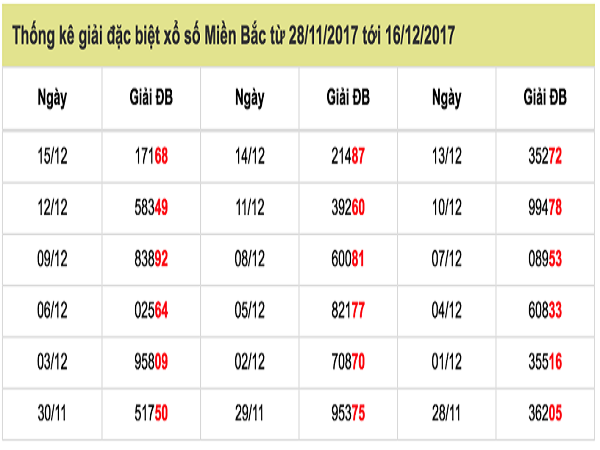 Kết quả xổ số miền bắc- xsmb thu 2 ngày 17/12 của các chuyên gia