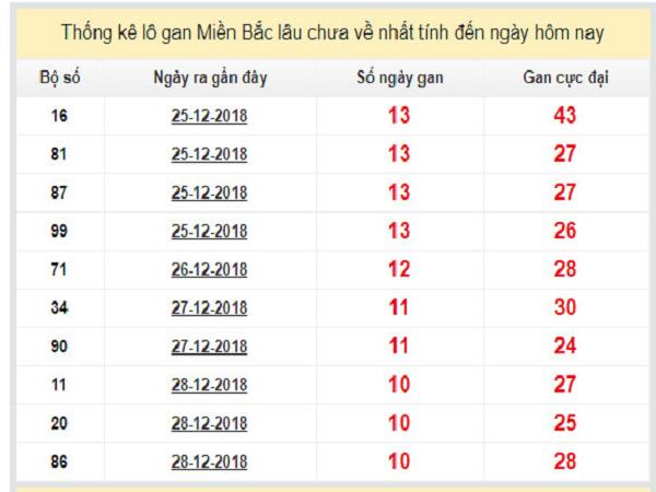 Cầu lô tô dự đoán kết quả xổ số miền bắc ngày 08/01 siêu chuẩn