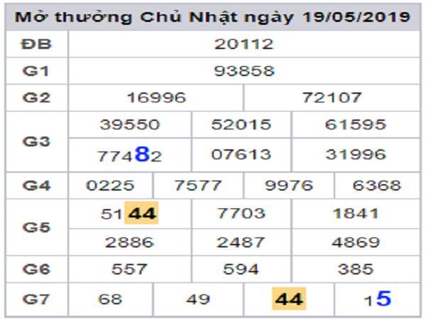 Tổng hợp cầu dự đoán lô xiên ngày 20/05 theo chia sẻ các cao thủ