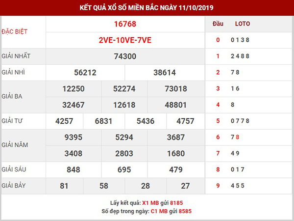 Thống kê XSMB thứ 7 ngày 12-10-2019