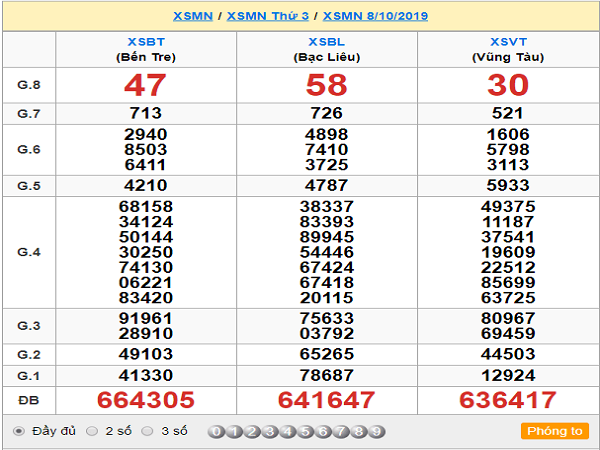 Nhận định KQXSMN ngày 15/10 tỷ lệ trúng cao