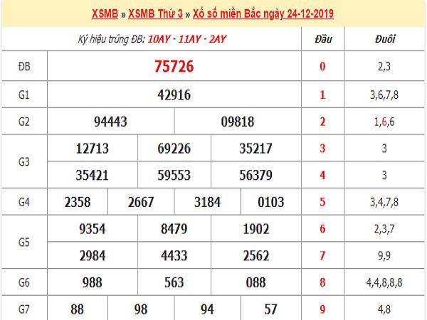 xo-so-mien-bac-24-12-2019-min