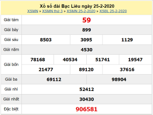Dự đoán XSBL 3/3/2020