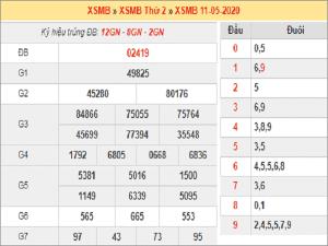 Tổng hợp thống kê kqxsmb ngày 12/05 tỷ lệ trúng cao