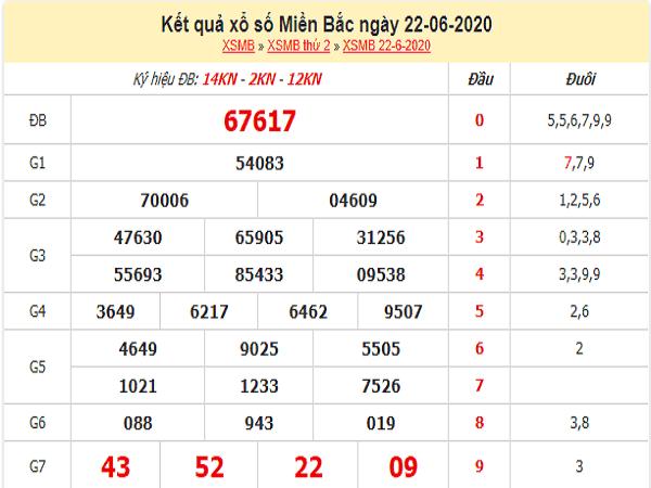 Tổng hợp KQXSMB- Soi cầu xổ số miền bắc thứ 3 ngày 23/06/2020