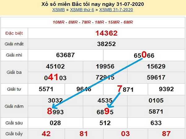 Chốt dự đoán KQXSMB- xổ số miền bắc ngày 01/08/2020