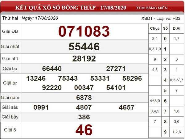 Phân tích KQXSDT- xổ số đồng tháp ngày 24/08 tỷ lệ trúng cao
