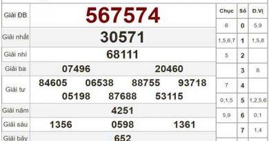 Tổng hợp phân tích KQXSBD ngày 25/09/2020- xổ số bình dương hôm nay