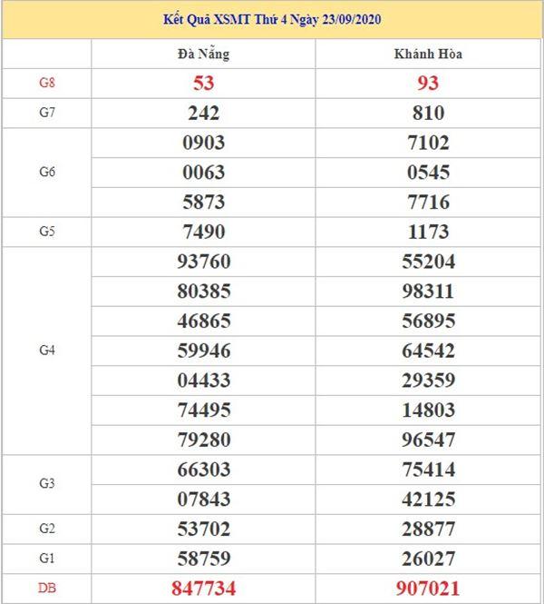 Phân tích KQXSMT 30/9/2020 chốt KQXS miền Trung thứ 4