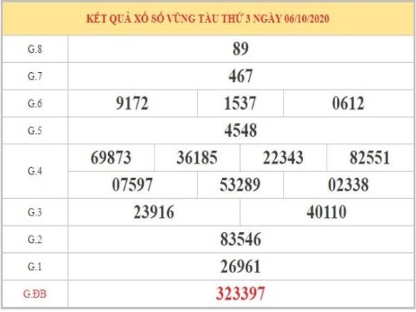 Dự đoán XSVT ngày 13/10/2020 dựa vào phân tích KQXSVT thứ 3 tuần trước