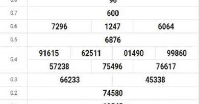 Tổng hợp dự đoán KQXSTN ngày 08/10/2020- xổ số tây ninh