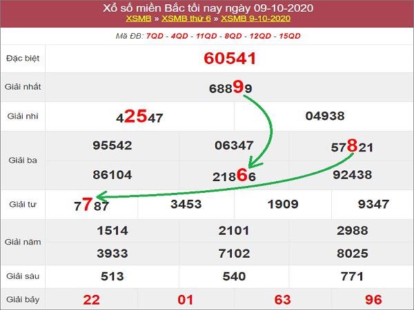 Tổng hợp dự đoán KQXSMB ngày 10/10/2020- xổ số miền bắc