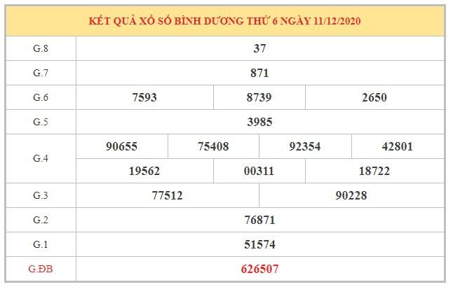 Nhận định KQXSBD ngày 18/12/2020 dựa trên kết quả kì trước