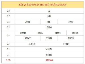 Nhận định KQXSCT ngày 30/12/2020 dựa trên kết quả kì trước