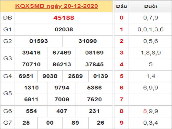 Tổng hợp phân tích KQXSMB ngày 21/12/2020- xổ số miền bắc