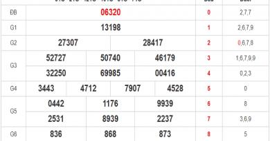 Tổng hợp phân tích xổ số miền bắc ngày 09/11/2020
