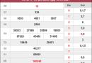 Phân tích kqxs Hồ Chí Minh ngày 11/1/2021 chốt số dự đoán
