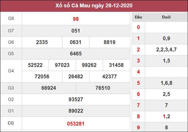 Soi cầu XSCM 4/1/2021 xin số đề Cà Mau thứ 2 chuẩn nhất