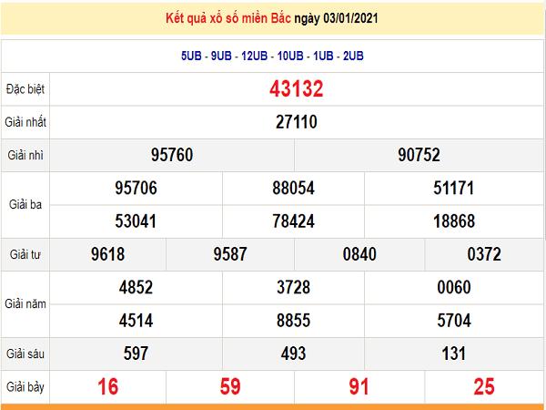 Tổng hợp dự đoán xổ số miền bắc ngày 04/01/2021 hôm nay