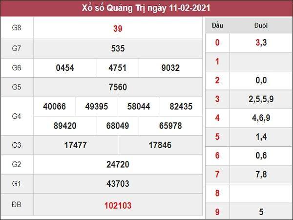 Dự đoán XSQT 18/02/2021