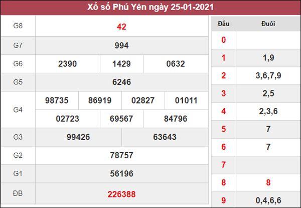 Nhận định KQXS Phú Yên 1/2/2021 thứ 2 tỷ lệ trúng cao nhất
