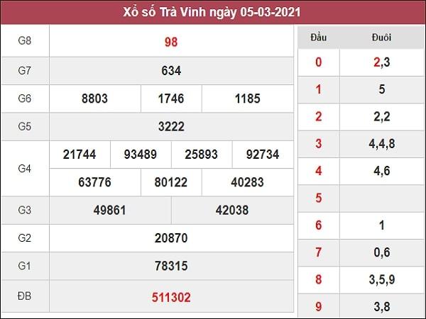 Dự đoán XSTV 12/03/2021