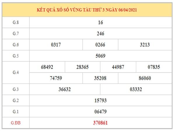 Nhận định KQXSVT ngày 13/4/2021 dựa trên kết quả kì trước