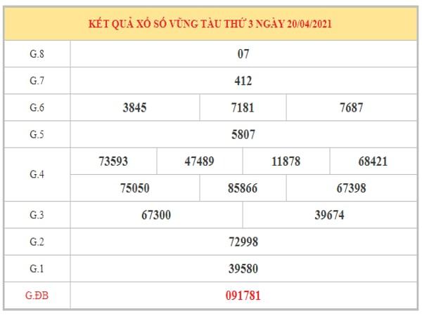 Nhận định KQXSVT ngày 27/4/2021 dựa trên kết quả kì trước