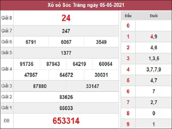 Nhận định XSST 12/5/2021