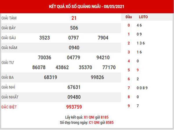 Thống kê XSQNI ngày 15/5/2021 đài Quảng Ngãi thứ 7 hôm nay chính xác nhất
