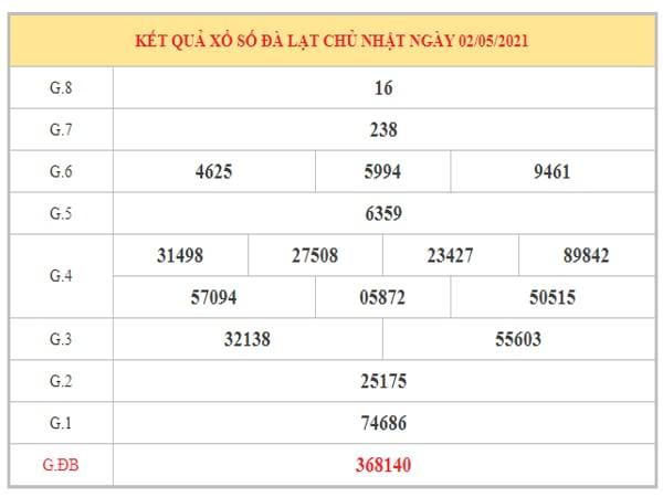 Dự đoán XSDL ngày 9/5/2021 dựa trên kết quả kì trước
