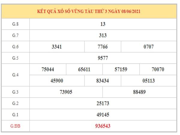 Thống kê KQXSVT ngày 15/6/2021 dựa trên kết quả kì trước
