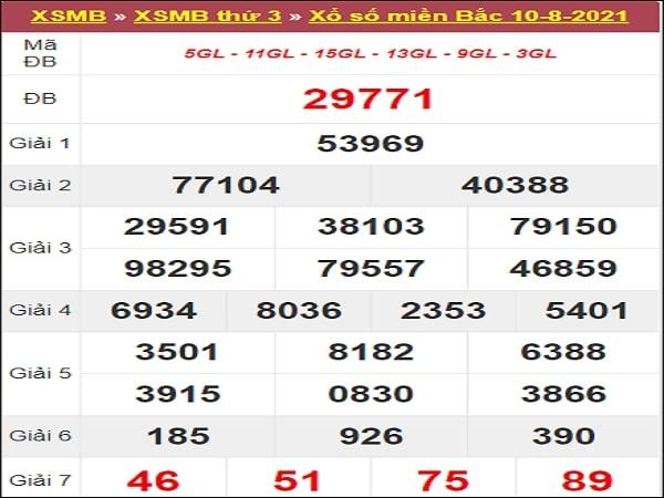 Nhận định XSMB 11/8/2021