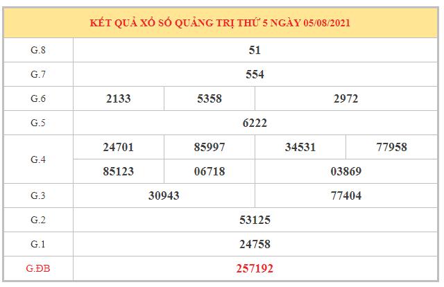 Thống kê KQXSQTR ngày 12/8/2021 dựa trên kết quả kì trước