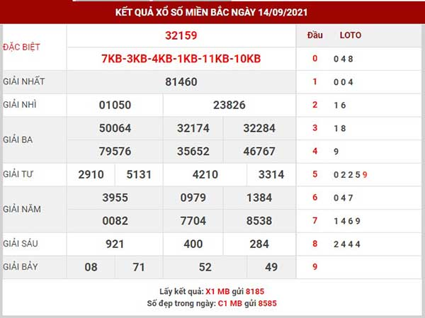 Thống kê XSMB ngày 15/9/2021 - Thống kê xổ số Bắc Ninh thứ 4