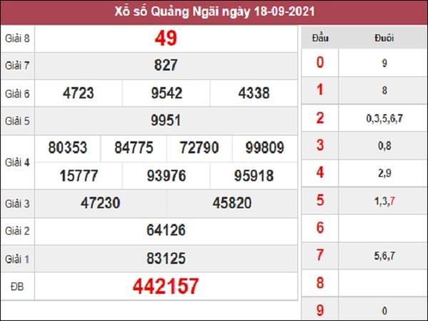 Nhận định XSQNG 25-09-2021