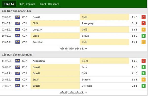 Phong độ gần đây Chile vs Brazil