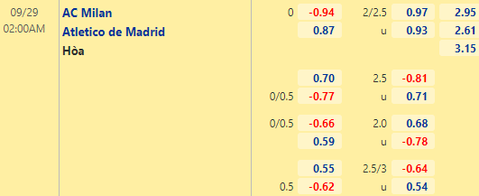 Tỷ lệ kèo giữa AC Milan vs Atletico Madrid
